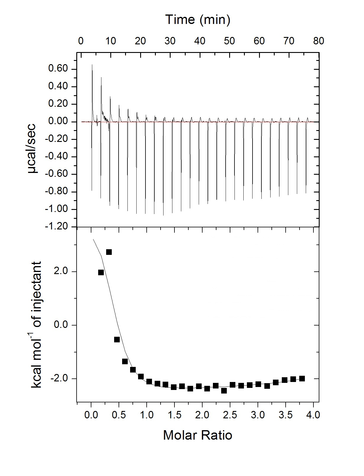 Why does the ITC curve in an interaction between a DNA