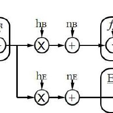 Block Diagram of a DVB-H System with Hierarchical