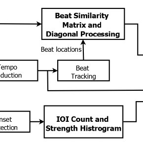(PDF) A Beat Tracking Approach to Complete Description of