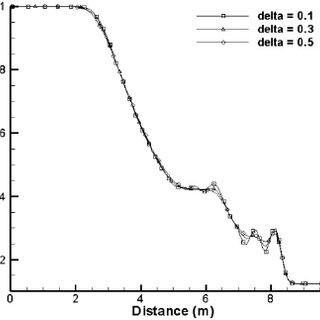 Comparison of Density Variation for the Quasi-1D