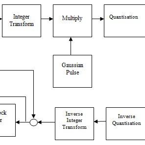 (PDF) Intra Frame Coding In Advanced Video Coding Standard