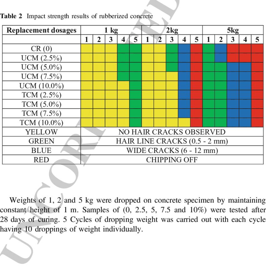 Flexural strength of rubberized concrete | Download Scientific Diagram