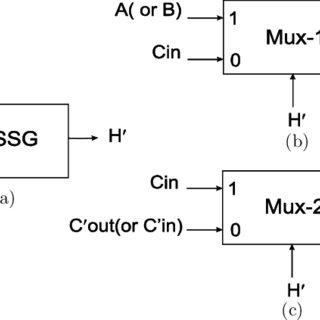 (PDF) Low-Power Hybrid 1-Bit Full-Adder Circuit for Energy