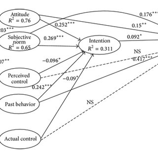 Path analysis based on the theory of planned behavior with