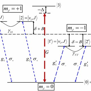 (PDF) Probing vacuum-induced coherence via magneto-optical