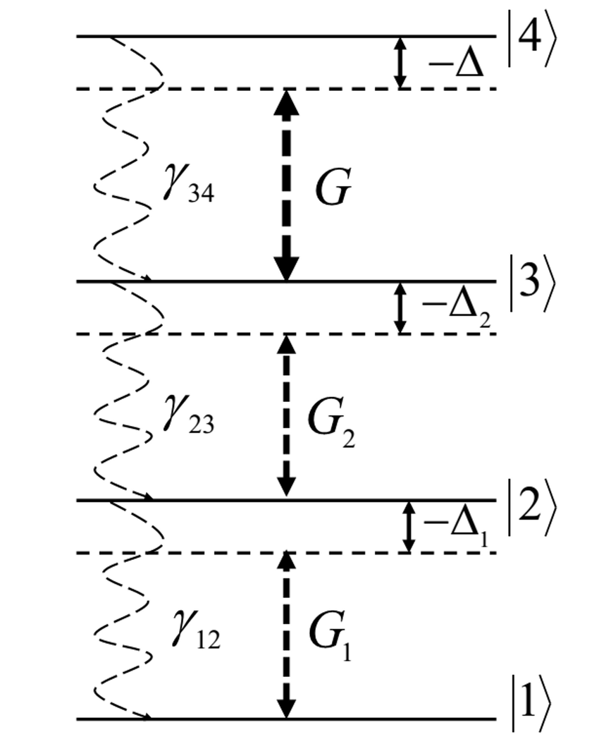 hight resolution of schematic of energy level structure of a four level ladder system the coupling