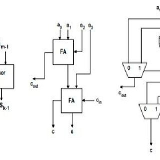 (PDF) Low Power VLSI Compressors for Biomedical Applications