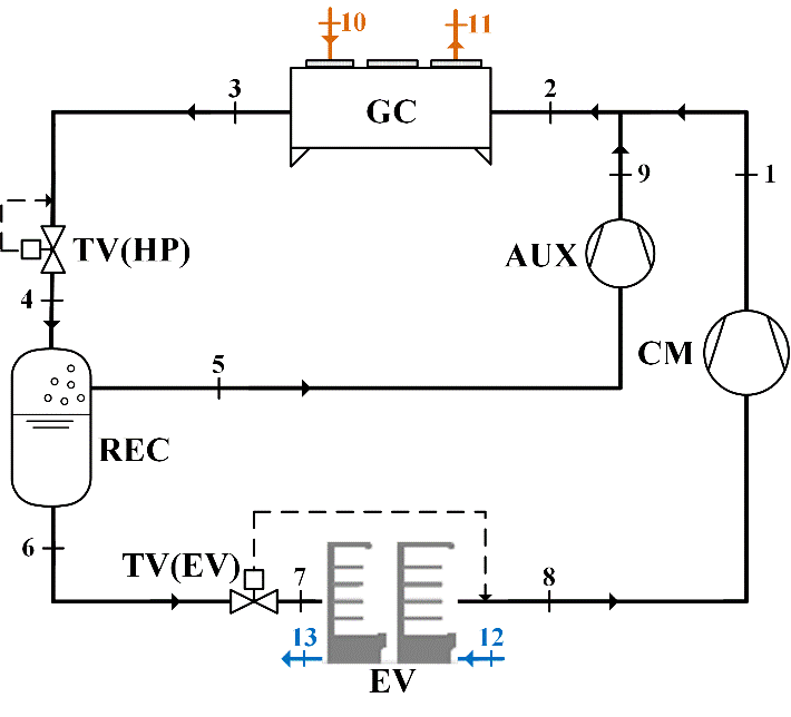 Schematic of a R744 refrigeration system with parallel