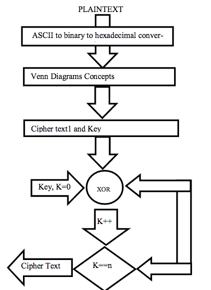Flow chart of how the encryption process is when using