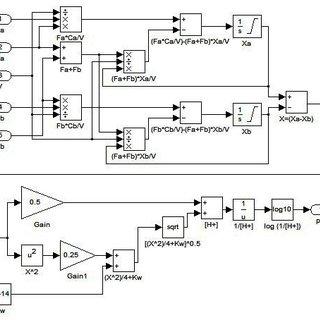 (PDF) Fuzzy Logic based PI Control of a pH Neutralization