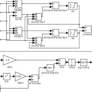 (PDF) Fuzzy Logic based pH Control of a Neutralization Process