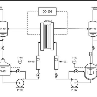 Process flow diagram of the ADN electrosynthesis set-up