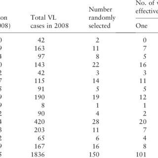 (PDF) Monitoring drug effectiveness in kala-azar in Bihar