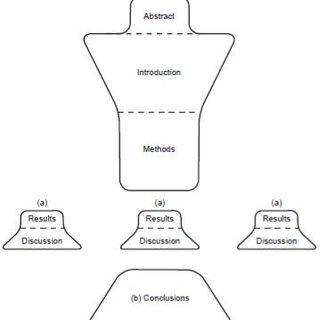 (PDF) SCIENTIFIC ARTICLES STRUCTURE