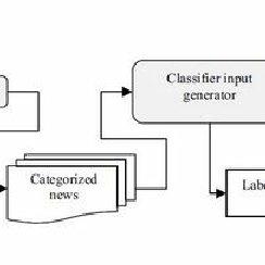 (PDF) Automated Stock Market Trading System using Machine