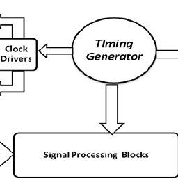 (PDF) Generic and Programmable Timing Generator for CCD