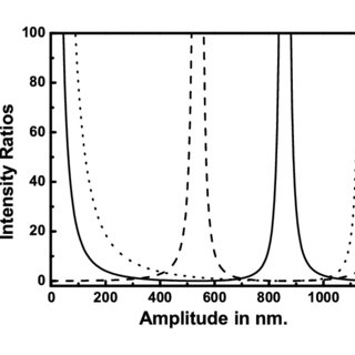 The simulated surface capillary wave profiles for (a
