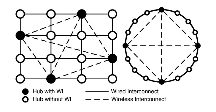 Network topology of hubs connected by a small-world graph