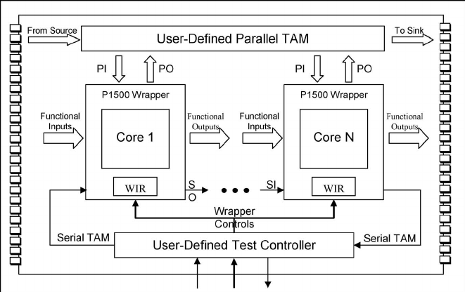 Block diagram of a P1500 wrapper for a core using BIST DFT
