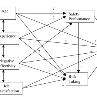 (PDF) The role of behavioral factors on safety management