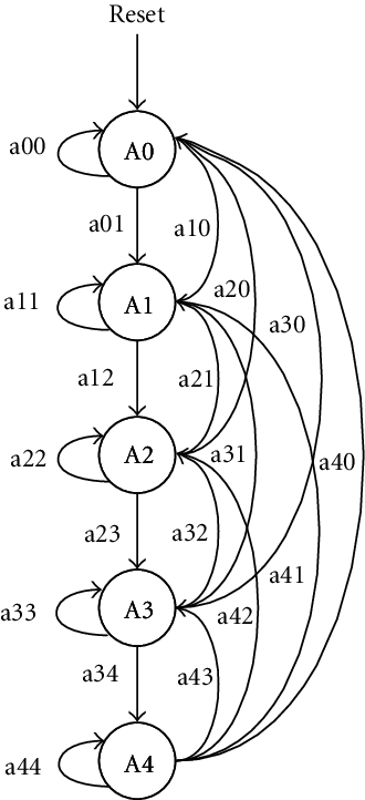 Finite State Machine of the Abort Handling Block: (a) the
