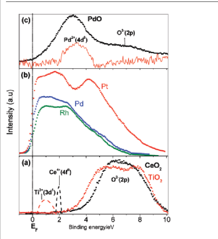 medium resolution of valence band xps of a ceo 2 and tio 2 b pt pd and rh metals and download scientific diagram