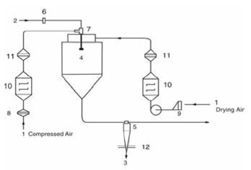 Aseptic layout of spray drying system; 1 Air, 2 Feedstock