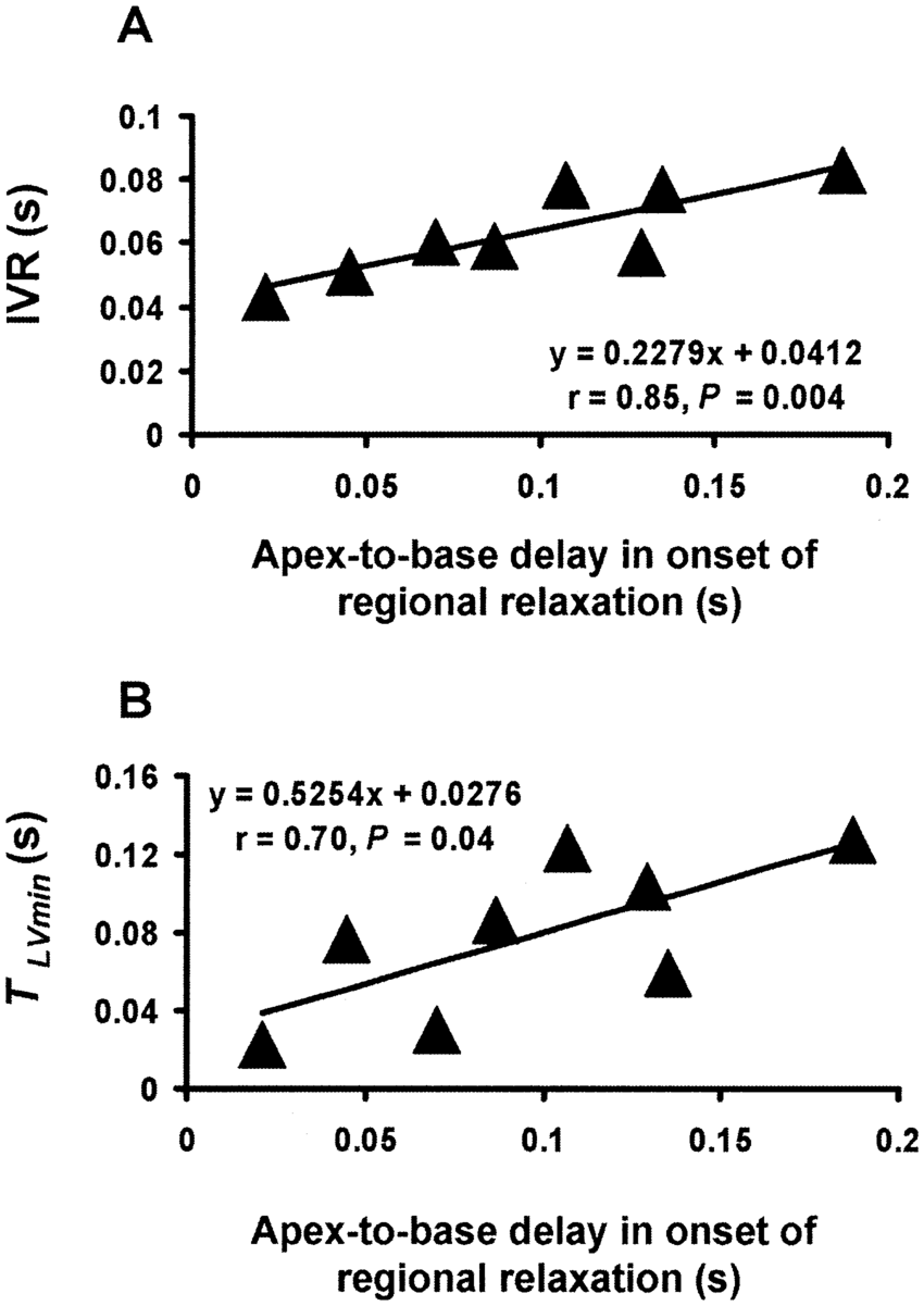 hight resolution of linear regression analysis and correlation of the apex to base difference in the onset of circumferential lengthening x axis with the isovolumic