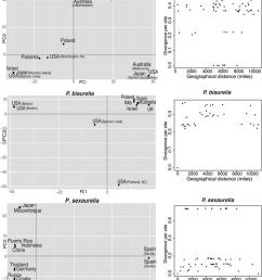 population structure of paramecium species left principal component analysis using genome wide genotypes [ 850 x 977 Pixel ]