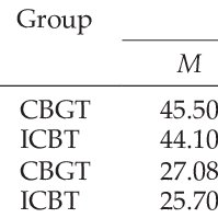(PDF) Comparison of group and individual cognitive