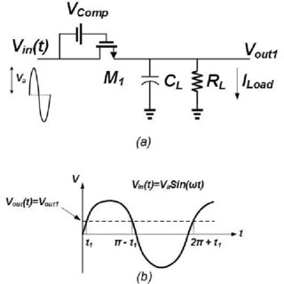 Results of turn-off time, toff voltage of half-wave