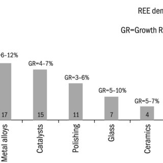 (PDF) Indian Rare Earth Industry: Need and Opportunity for