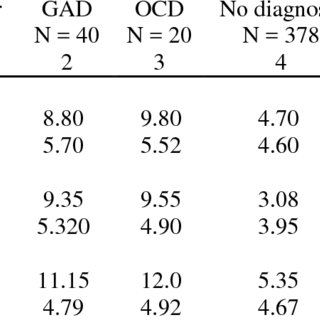 (PDF) Psychometric properties of the Depression Anxiety