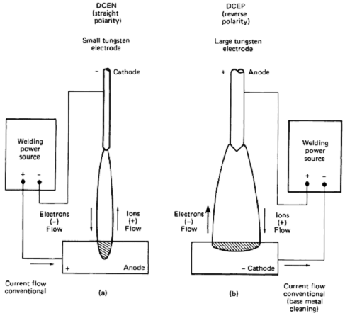 Effect of polarity on GTAW weld configuration when using