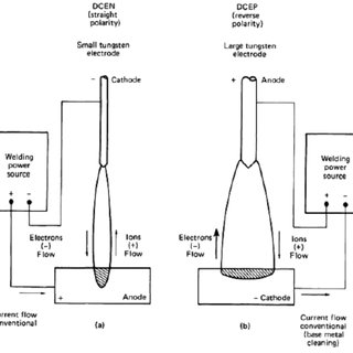 Schematic of TIG welding process (a) overall process; (b