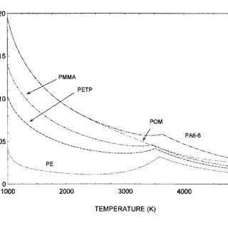 Specific heat capacities of PMMA, PA6-6, PETP, POM and PE