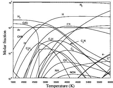 Chemical composition (molar fraction) of a N 2 (98%)-CH 4