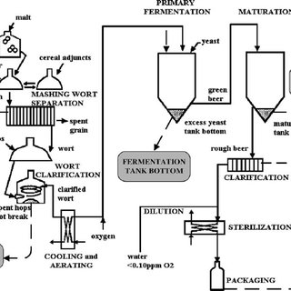 (PDF) Water, wastewater and waste management in brewing
