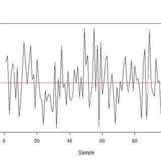 (PDF) Cointegration Analysis of Financial Time Series Data
