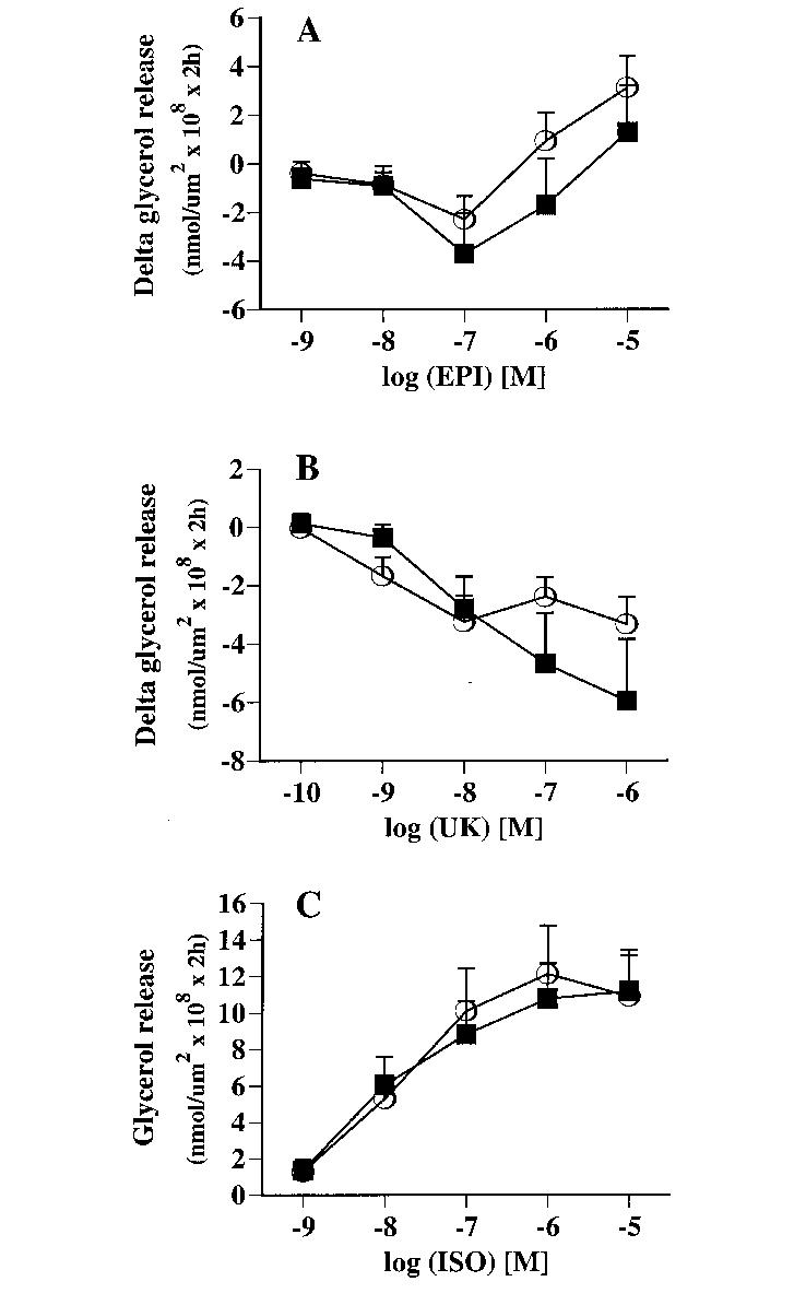 hight resolution of  a effect of epinephrine epi on adenosine deaminase ada