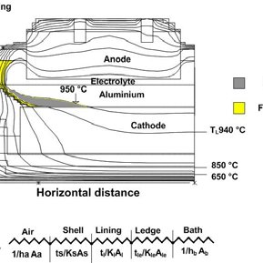 (PDF) Controlled Cooling of Aluminium Smelting Cells