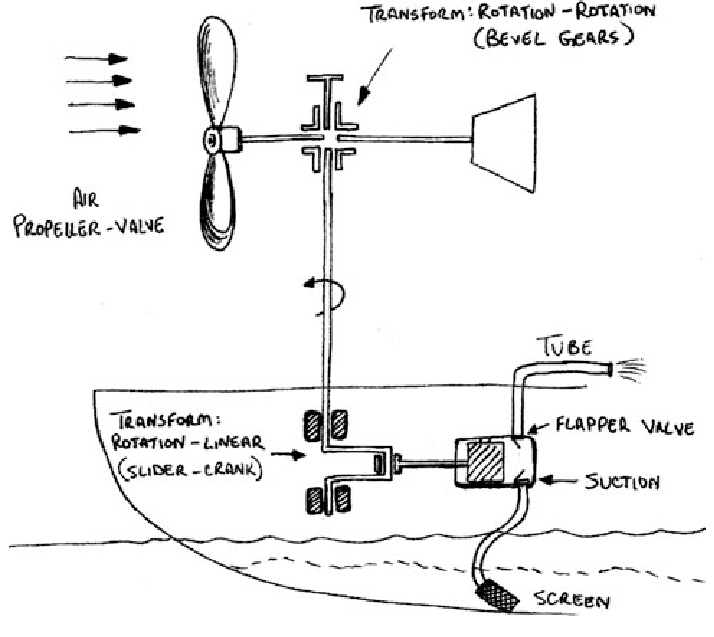 One concept for the bilge pump that uses a wind turbine
