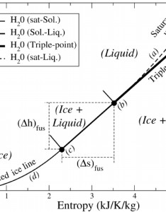 The mollier or specific  centhalpy entropy   diagram chart also for rh researchgate
