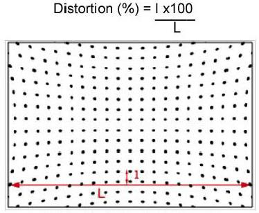 DxO lens distortion measurement standard. Estimation of