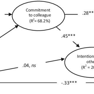 (PDF) Corporate Greening, Exchange Process Among Co