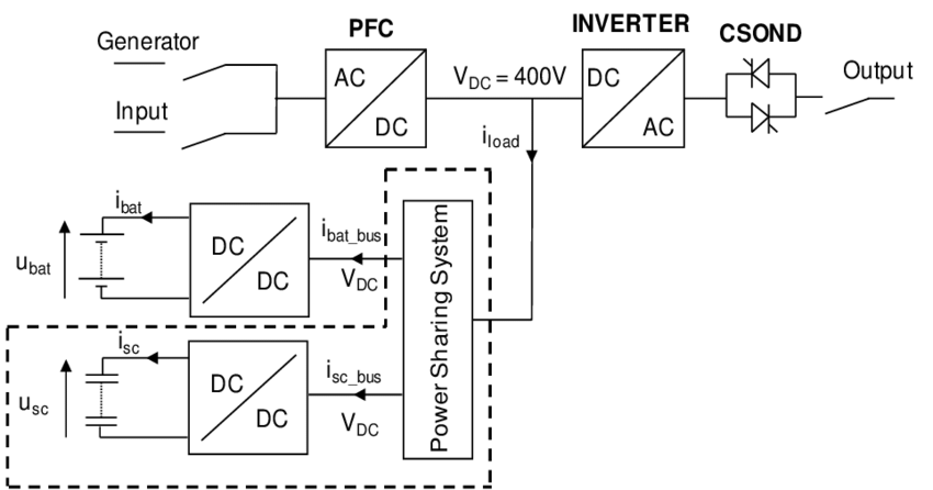 shows a simplified electrical diagram of the UPS under