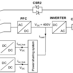 Block diagram of the 500 kVA Double Conversion On-Line UPS