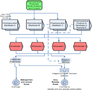Diagram of the pharmacy supply chain distribution in