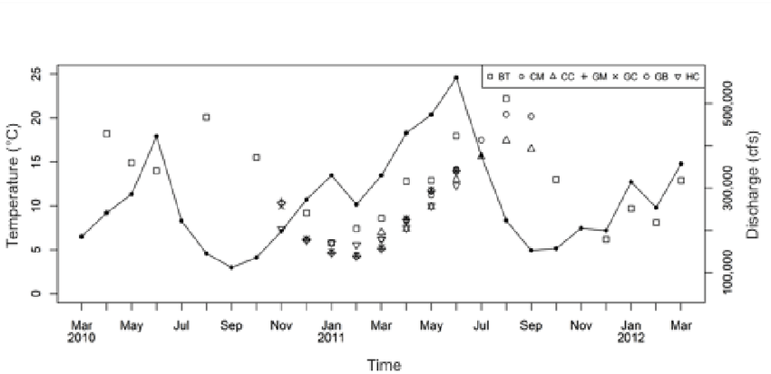 Mean monthly Columbia River estuary discharge and mean