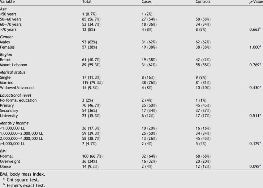 Socio-demographic characteristics of the study